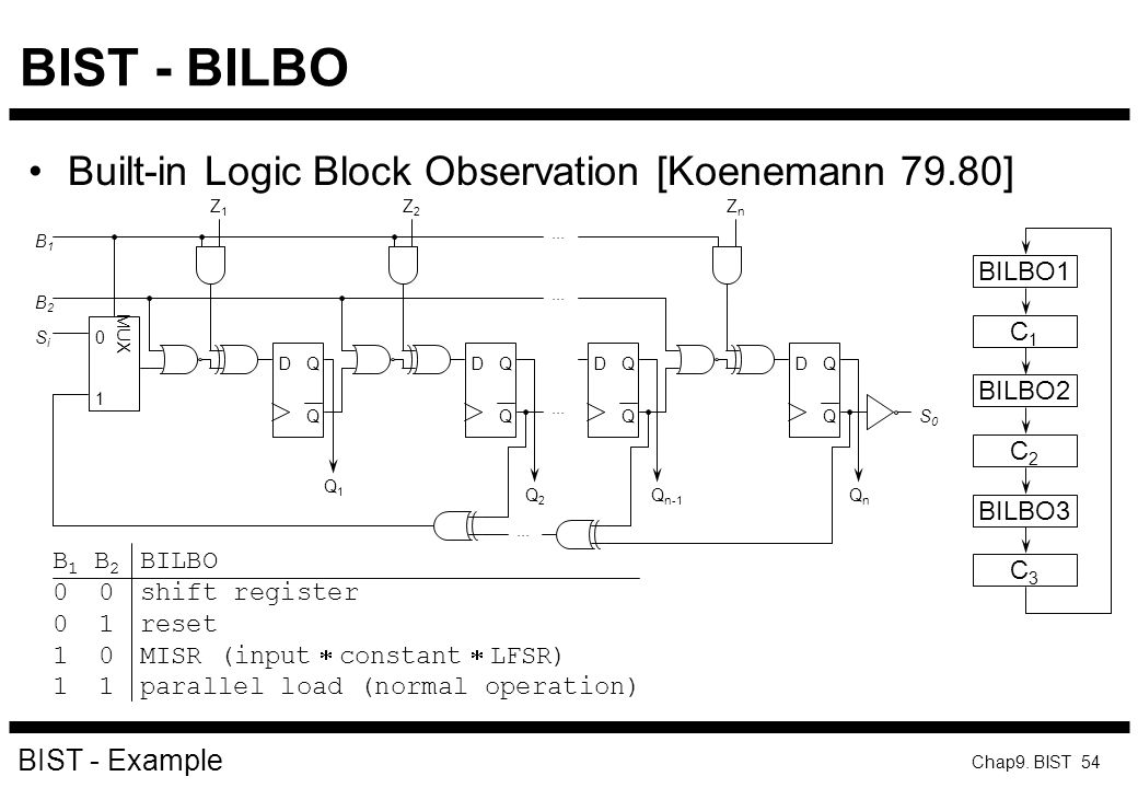 BIST - BILBO Built-in Logic Block Observation [Koenemann 79.80]